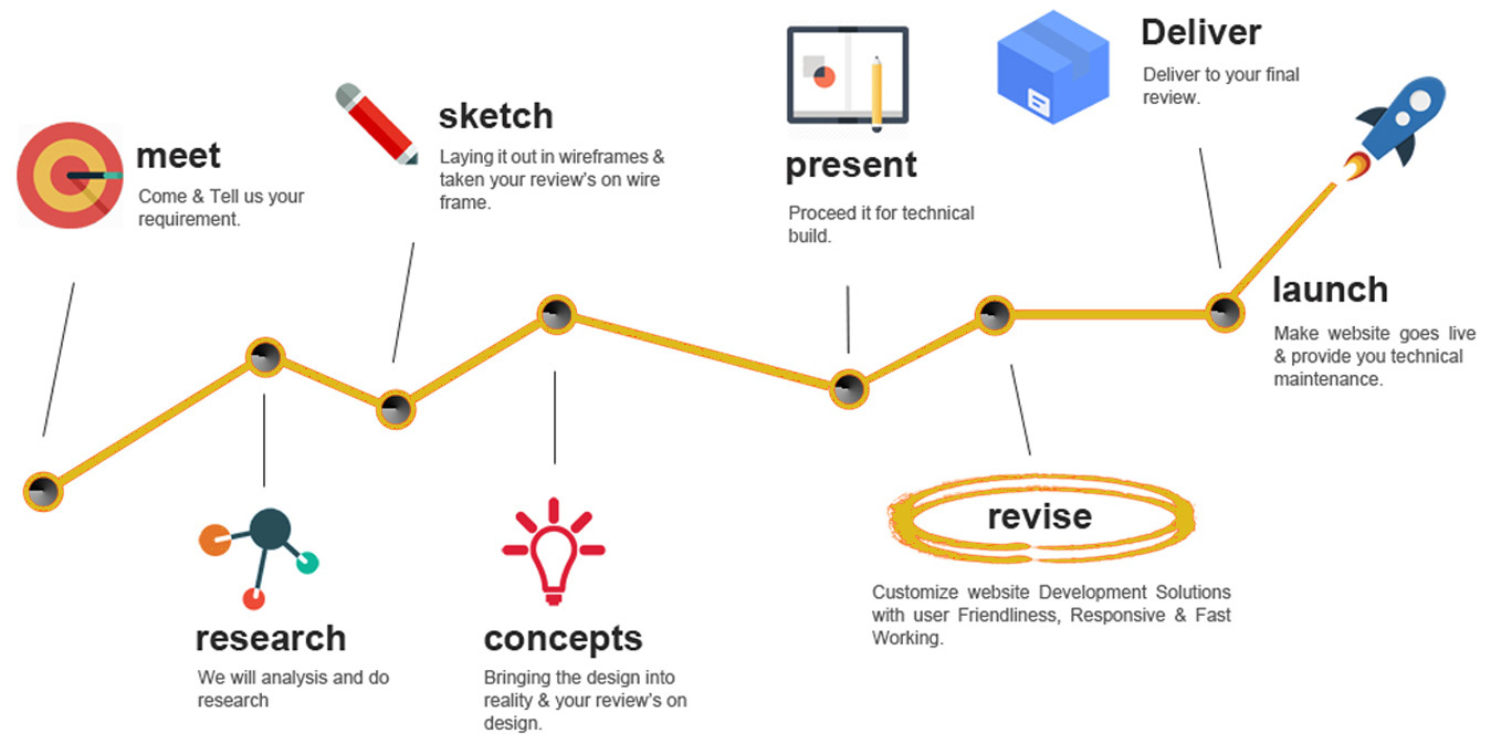 Project lifecycle, workflow
